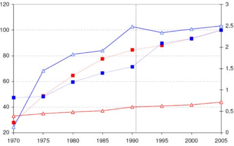 Network characteristics in Germany and Switzerland 1970-2005. Data: Traffic in numbers, 2005/2006; 1991 (Germany), 1970-1990 only Old States, 1995-2005 current German territory, Swiss Federal Statistical Office (Switzerland)
