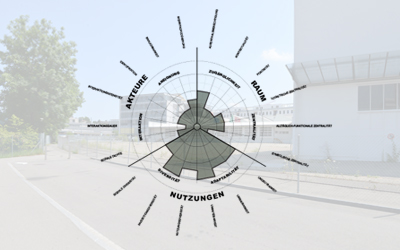 NL26: Urbanes Profil