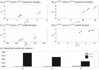 Menendez: Extending Morris method for qualitative global sensitivity analysis of models with dependent inputs