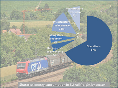 NL24: Strategies for energy efficiency of rail freight transportation