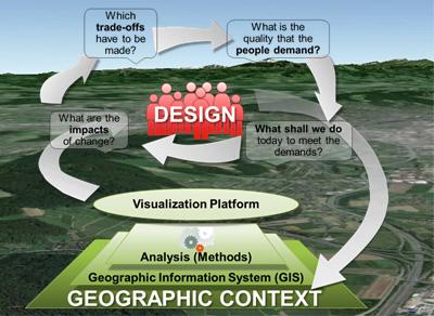 NL23: Kollaborative Plattformen für mehr Resilienz in der Planung urbaner Landschaften