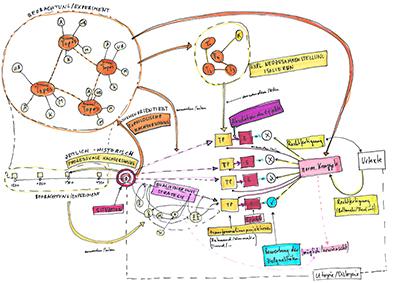 NL26: Der Kosmos des Entwerfens – Eine methodologische Forschung