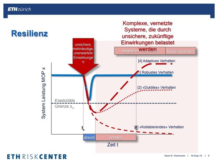 NL23: Das Forschungsprogramm «Future Resilient Systems» des ETH-Singapore Centres startet