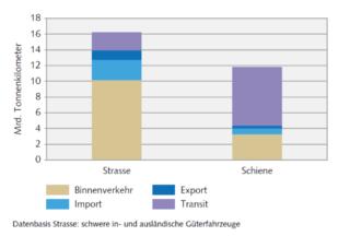 Transportleistungen nach Binnen-, Import-, Export- und Transitverkehr 2013. Bundesamt für Statistik (BFS) (2015)