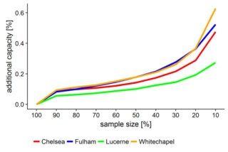 Capacity gained for various sample sizes for the city of Lucerne and four regions in London. Image: Lukas Ambühl, Allister Loder