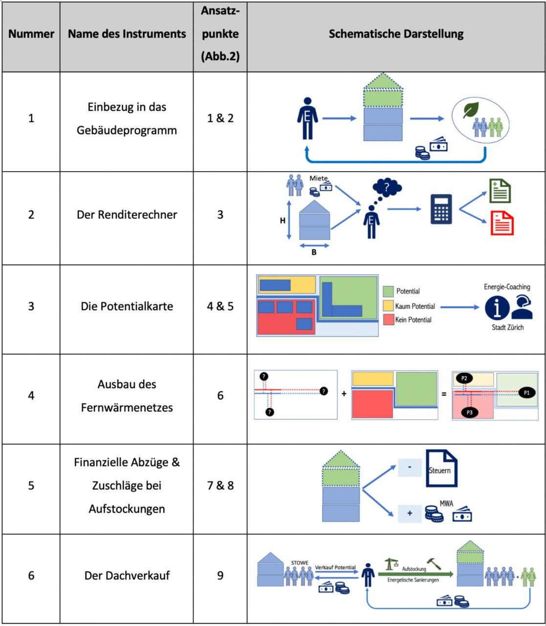 Trutmann: Abbildung 1: Schematische Darstellung der Einsatzorte der Instrumente im Aufstockungsprozess. E = Eigentümer. (Bildquelle: eigene Darstellung; vgl. Tabelle 1)