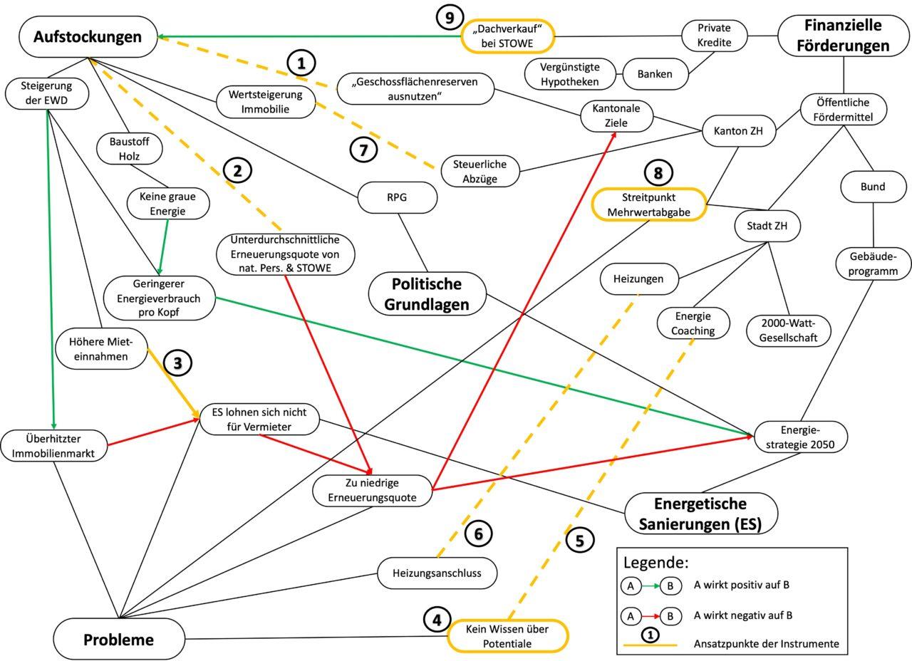 Abbildung 2: Wirkungsgefüge der Zusammenhänge zwischen Aufstockungen und energetischen Sanierungen. (Bildquelle: eigene Darstellung)