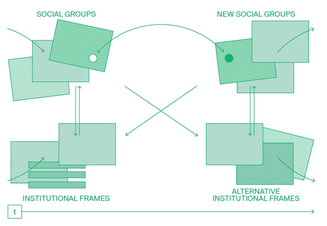 Conceptual scheme on socio-institutional dynamics © Seppe De Blust & Pieter Van den Broeck