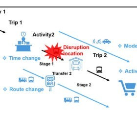 The effects of information availability in public transport disruptions © IVT, ETH Zurich