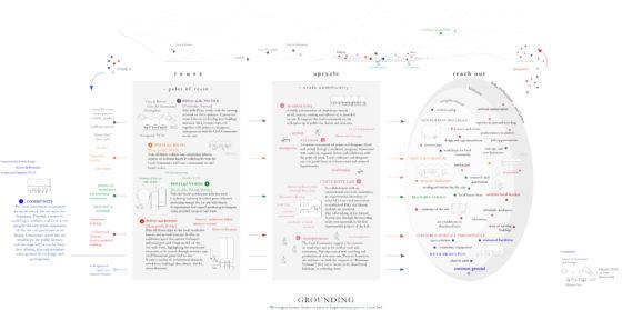 Diagram: An infrastructure of encounters. Composition of actors. © Metaxia Markaki & Simona Ferrari