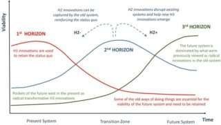Fig. 1. The Three Horizons framework used to convene dialogue about how to achieve transformation. Each horizon represents a combination of particular ways of doing things (e.g. approach, technology, actions, values, mindsets). The viability of these ways change over time as surrounding conditions change, with the third horizon dominated system eventually emerging as more viable. The framework helps to identify: (1) Challenges that dominate the present that inhibit progress towards a more viable way of doing things (Horizon 1); (2) Features of a desired future systems (Horizon 3) and the innovations needed for new systems to emerge (Horizon 2). For the latter, distinctions are made between innovations that help create forward momentum (H2+) and those likely to be captured by existing systems and which can reinforce the status quo (H2−). This framework is not a theory, but rather seeks to support the practice of identifying pathways for system change.