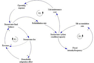 Sustainable funding strategies for stormwater infrastructure management: A system dynamics model: Fig. 2. The causal loop diagram for operation and maintenance of stormwater systems. © Bryan Adey, ETH Zurich