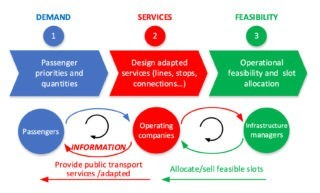 Nuannuan Leng Figure 1.1- Interactions in public transport disruptions
