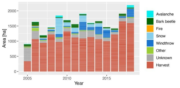 Figure2: Time series of forest disturbances in the Canton of Graubünden between the years 2005 and 2018.