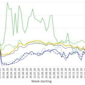 Figure 2: Change in passenger-kilometres (PKm) by mode against baseline (autumn 2019). Data: https://ivtmobis.ethz.ch/mobis/covid19/en/